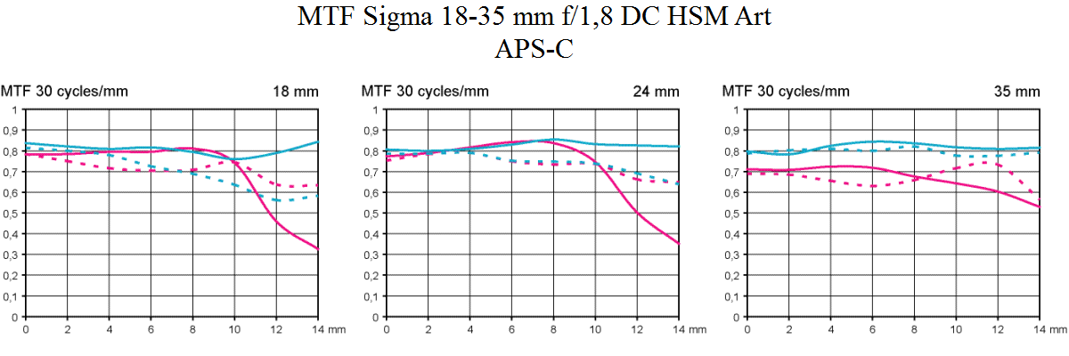 MTF test Sigma 18-35 mm f/1,8 DC HSM Art @ APS-C Objektivtest.se