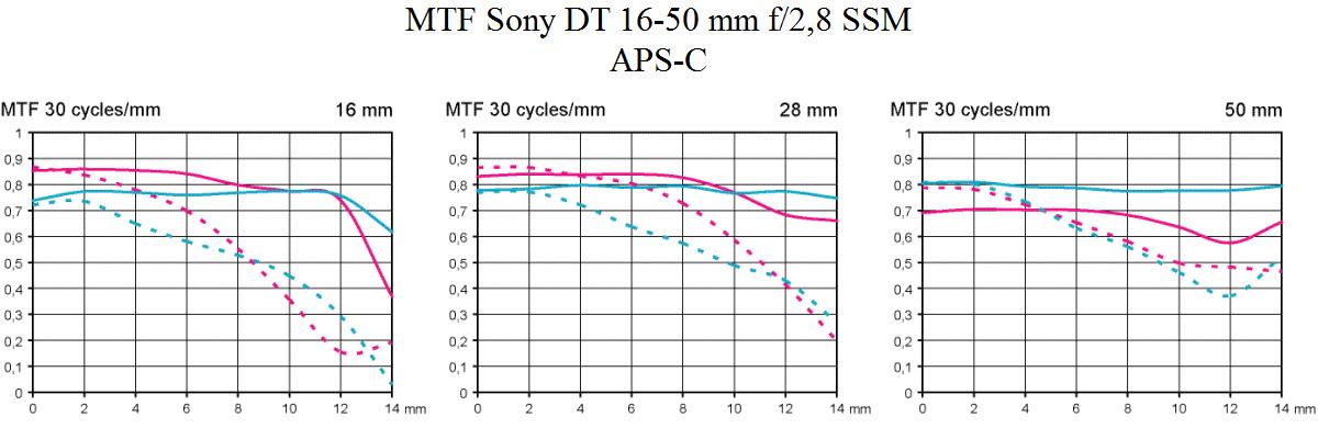 MTF test Sony 16-50/2,8 @ APS-C ljusstark normalzoom Objektivtest.se