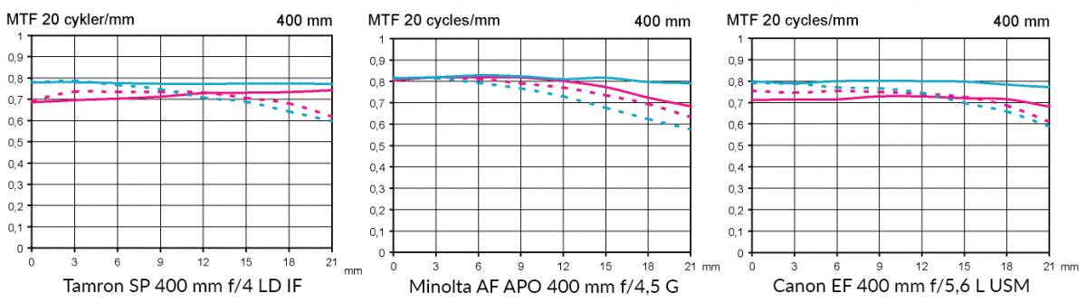 MTF Tamron SP 400 mm f/4 LD IF vs Minolta APO 400 f/4,5 G vs Canon EF 400 f/5,6 L USM tele objektiv test