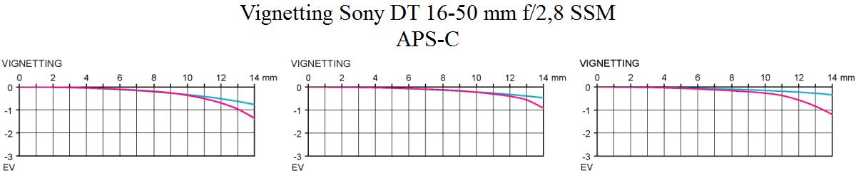 Vinjettering Sony DT 16-50mm f/2.8 SSM test ljusstark normalzoom Objektivtest.se