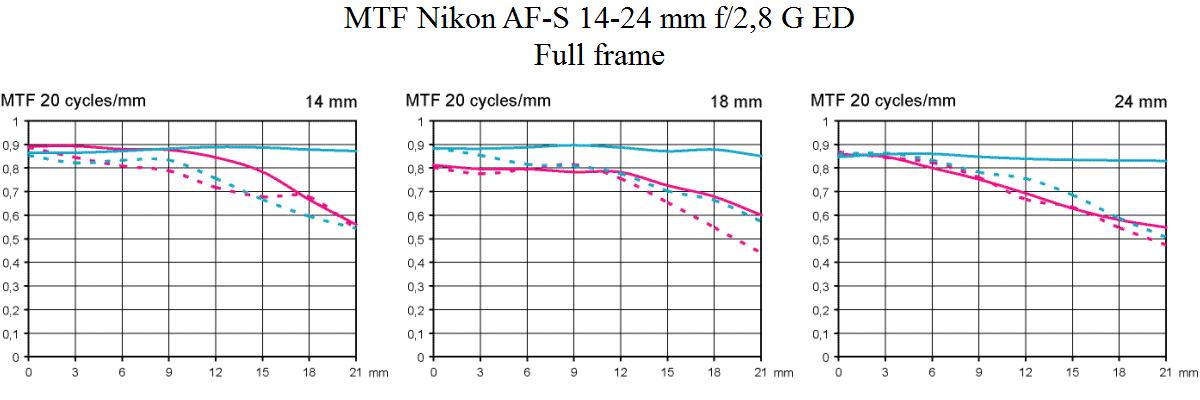 MTF Test Nikon 14-24mm/2,8 G ED @ Fullformat Objektivtest.se