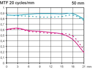 MTF Test Pentax FA 50 mm f/1,4 fullformatsobjektiv testat av Objektivtest.se