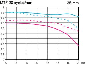 MTF Test Pentax SMC FA 35 mm f/2,0 AL vidvinkelobjektiv för fullformat