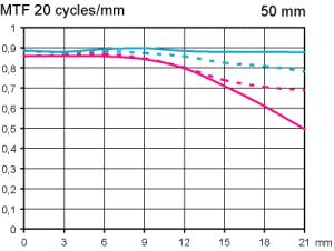 MTF Test Pentax SMC FA 50 mm f/2,8 Macro @ fullformat infinity