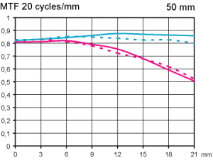 MTF Test Pentax SMC FA 50mm f/2.8 Macro @ fullformat skala 1:5