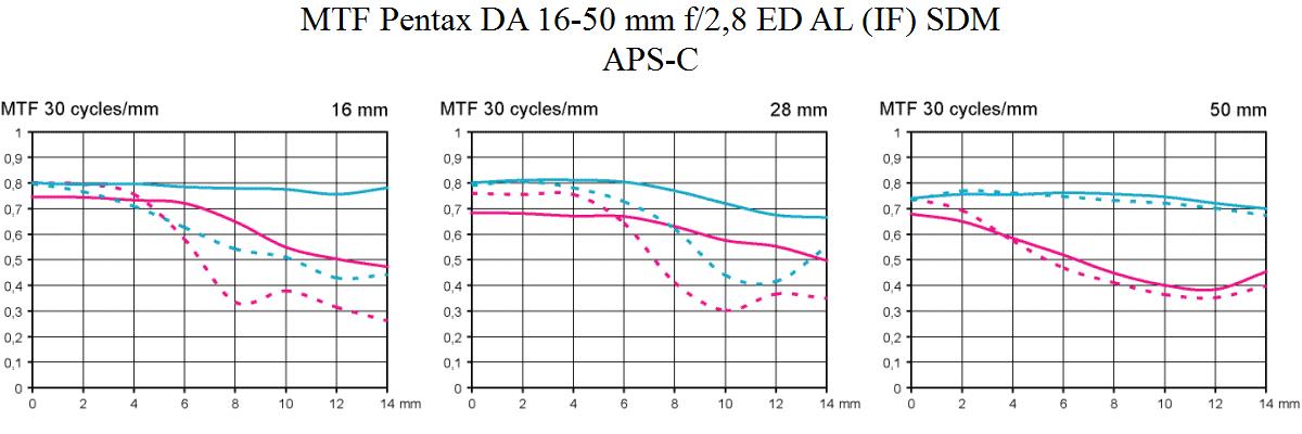 MTF test Pentax DA 16-50mm f/2.8 ED AL (IF) SDM @ APS-C