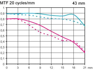 MTF test Pentax SMC FA 43 mm f/1,9 Limited @ fullformat Objektivtest.se
