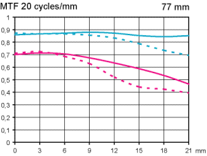 MTF test Pentax SMC FA 77 mm f/1,8 Limited fullformatsobjektiv