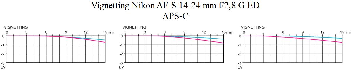 Vinjettering Nikon AF-S 14-24 mm f/2,8 G ED Test @ APS-C Objektivtest.se