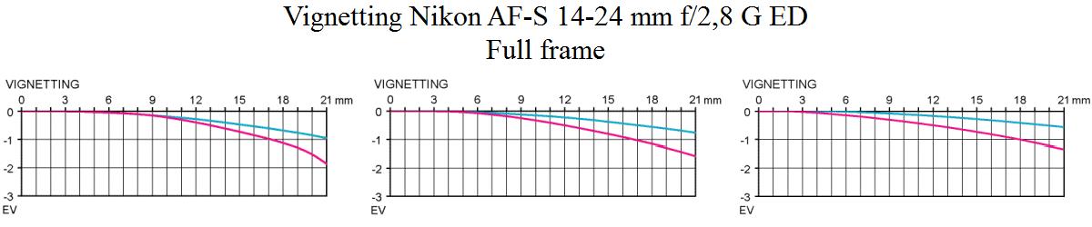 Vignetting Nikon AF-S 14-24mm f/2.8 G ED Test @ Full frame review by Objektivtest.se