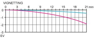 Vinjettering Pentax FA 50mm f/1.4 test fullformatsobjektiv av Objektivtest.se