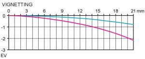 Vinjettering Test Pentax SMC FA 31mm f/1.8 AL Limited @ fullformat Objektivtest.se