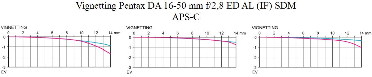 Vinjettering Pentax DA 16-50/2,8 ED AL (IF) SDM ljusstark normalzoom för APS-C test hos Objektivtest.se