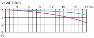 Vinjettering fullformat test Pentax SMC FA 43mm f/1.9 Limited normalobjektiv