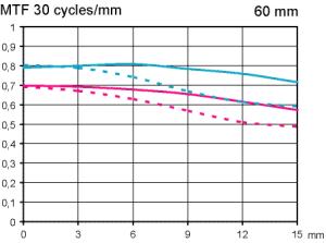 MTF Test Nikon Micro AF-S 60mm F2,8 G ED macro objektiv testat med APS-C fokuserat till skala 1:5