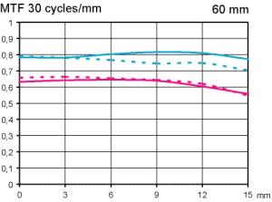 MTF Nikon Nikkor Micro AF-S 60mm f/2.8 G ED test med APS-C fokuserat till oändligt
