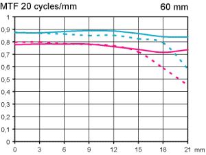 MTF Test Nikon Nikkor Micro AF-S 60 mm f/2,8 G ED med fullformat fokuserat vid oändligt
