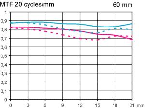 MTF Test Nikon Micro AF-S 60mm f/2.8 G ED testat med fullformat fokuserat till skala 1:5