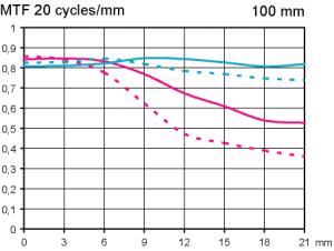 MTF Test Samyang MF 100mm F2.8 ED UMC Macro vid fullformat skala 1:2 och 180 graders vridning