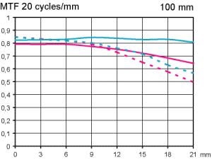 Test MTF kurvor för Samyang MF 100mm f/2,8 ED UMC Macro testat med fullformat och fokuserat till skala 1:2