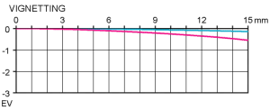 Vignetting review of Samyang 100mm/2.8 ED UMC Macro with APS-C at infinity