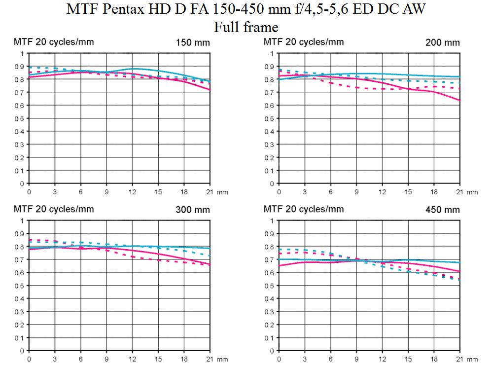 MTF Test Pentax HD D FA 150-450 mm f/4,5-5,6 ED DC AW testad på fullformat av Objektivtest.se
