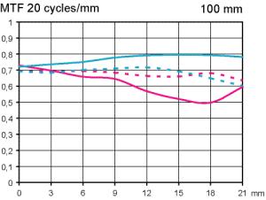 MTF Tokina AT-X 100mm f/2.8 Pro D Macro Test vid fullformat skala 1:2