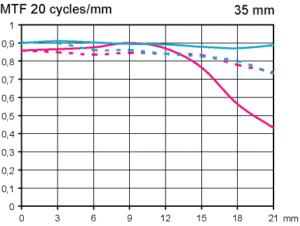 MTF Canon EF 35 mm f/1,4 L II USM test med fullformat av Objektivtest.se