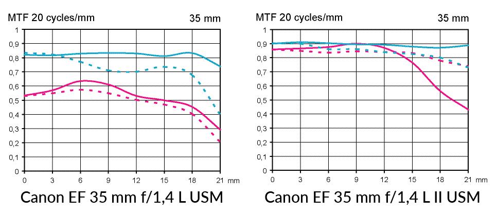 MTF test Canon EF 35 mm f/1,4 L II USM jämfört med EF 35 mm f/1,4 L USM vid fullformat av Objektivtest.se