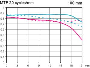 MTF Pentax D-FA 100 mm f/2,8 Macro WR makroobjektiv test vid fullformat fokuserat på oändligt