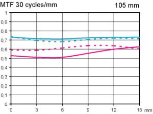 MTF Test Sigma 105 mm F2,8 EX DG OS HSM Macro review at APS-C infinity