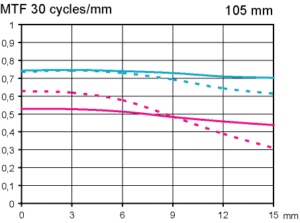 MTF Test Sigma 105mm F2.8 EX DG OS HSM Macro @ APS-C scale 1:2