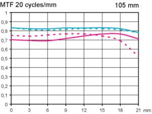 MTF Test Sigma 105 mm f/2,8 EX DG OS HSM Macro vid fullformat oändligt