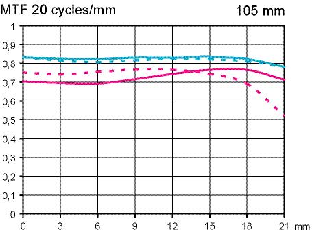 MTF Test Sigma 105 mm F2,8 EX DG OS HSM Macro @ Fullformat infinity