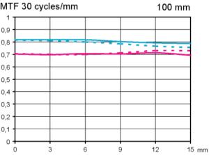 Test MTF Zeiss Milvus 100 mm F2M makroobjektiv test vid APS-C oändligt