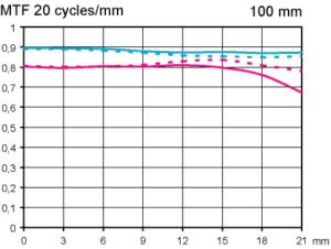 MTF Zeiss Milvus 100 mm f/2 Macro test @ fullformat inställt på oändligt