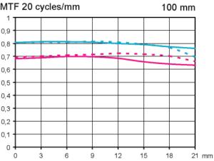 MTF Zeiss Milvus 100mm/2 Macro test vid fullformat skala 1:2