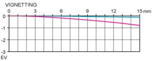 Vinjettering Test Sigma 105 mm f/2,8 EX DG OS HSM Macro @ APS-C infinity