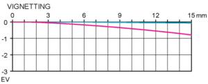 Vinjettering Zeiss Milvus 100 mm F2 Macro test @ APS-C infinity