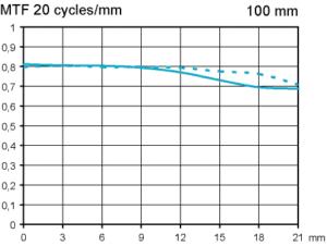 Zeiss Milvus 100 mm F2 Macro test vid f4 fullformat skala 1:2