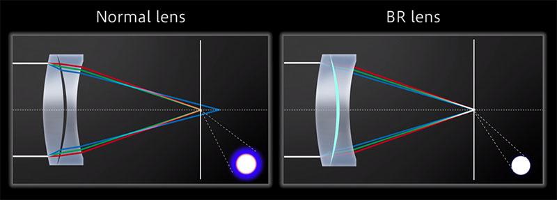 Canon BR lins reducerar kromatisk aberration
