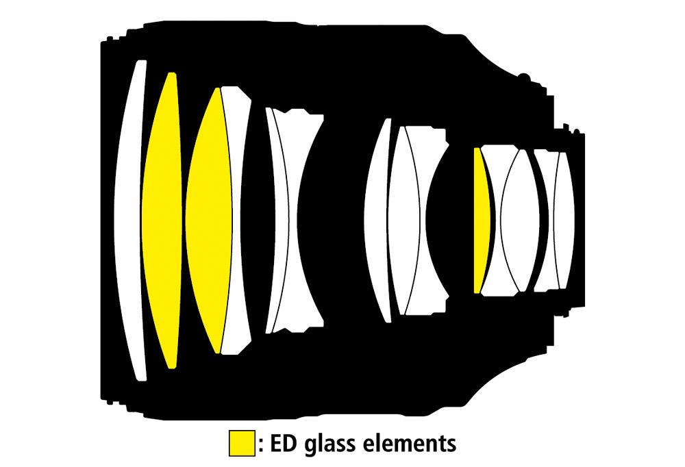 Nikon AF-S 105/1,4 E ED optisk konstruktion linselement av ED-glas