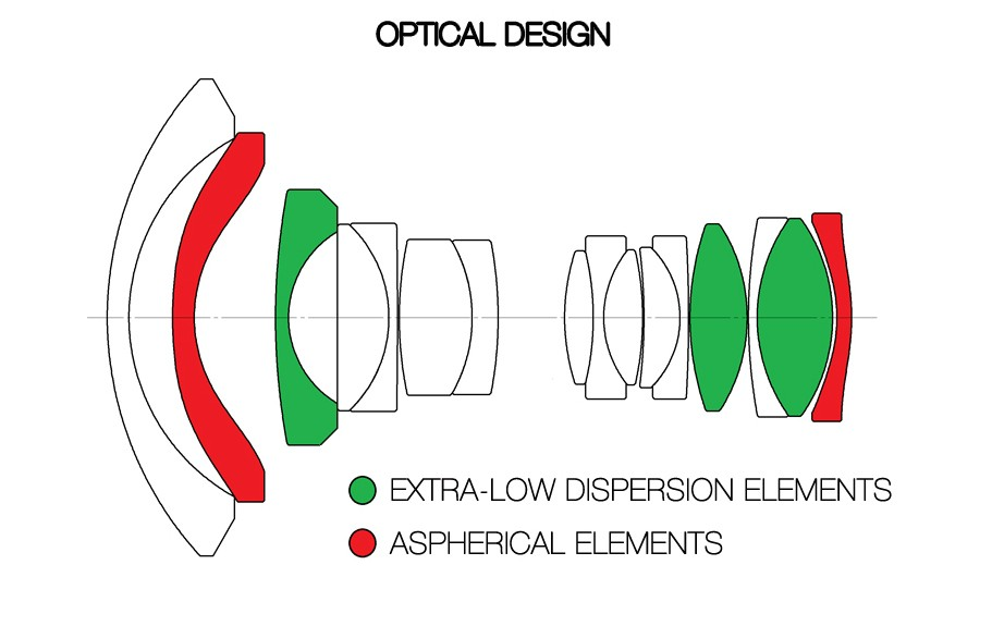 Laowa 12mm f/2.8 Zero-D optisk design