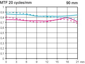 mtf-tamron-sp-90-mm-f28-di-vc-usd-macro-ii-test-fullframe-infinity