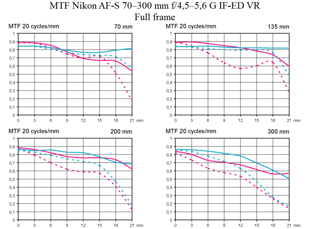 MTF Nikkor Nikon AF-S 70-300mm f/4.5-5.6 G IF-ED VR test vid fullformat
