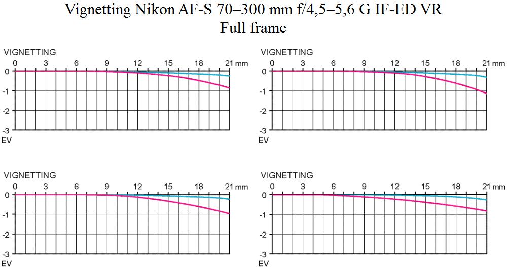Nikon 70-300 test