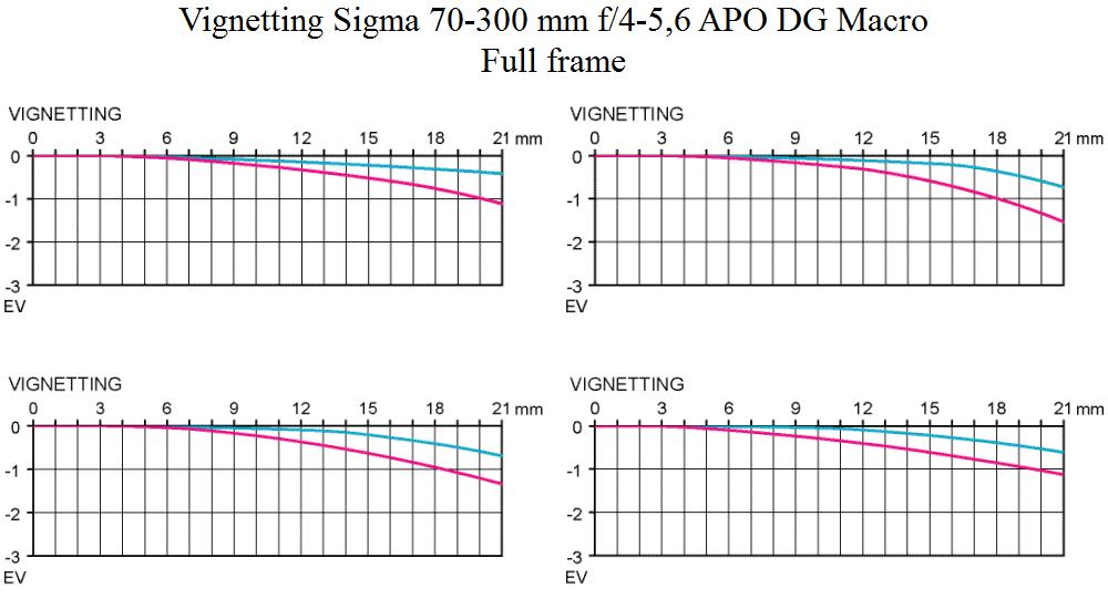 Vinjettering Sigma 70-300/4-5.6 APO DG Macro test vid fullformat