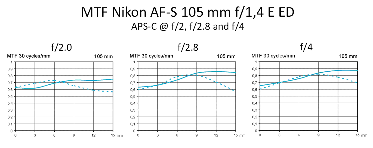 mtf-nikon-af-s-105-mm-f14-e-ed-test-aps-c-f2-f28-f4