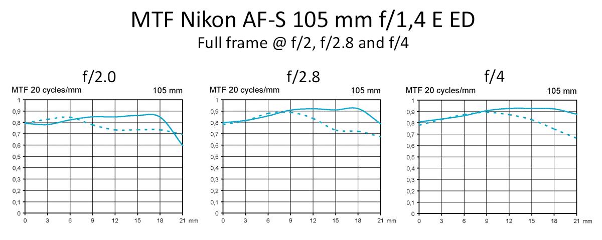 mtf-nikon-af-s-105-mm-f14-e-ed-test-fullframe-f2-f28-f4