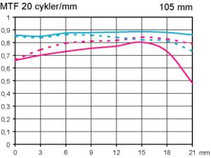 MTF test Nikon AF-S 105 mm f/1,4 E ED vid fullformat test porträtt tele av Objektivtest.se